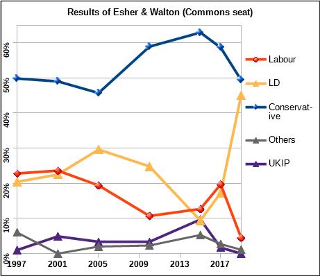 Esher and Walton Election Graph