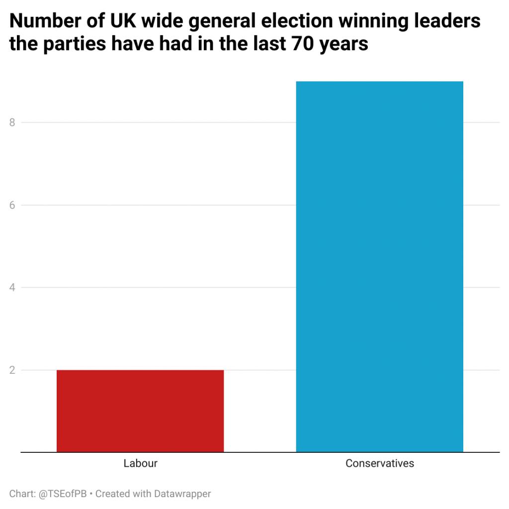 a0sGx jumlah pemimpin pemenang pemilihan umum Inggris Raya yang dimiliki partai-partai dalam 70 tahun terakhir